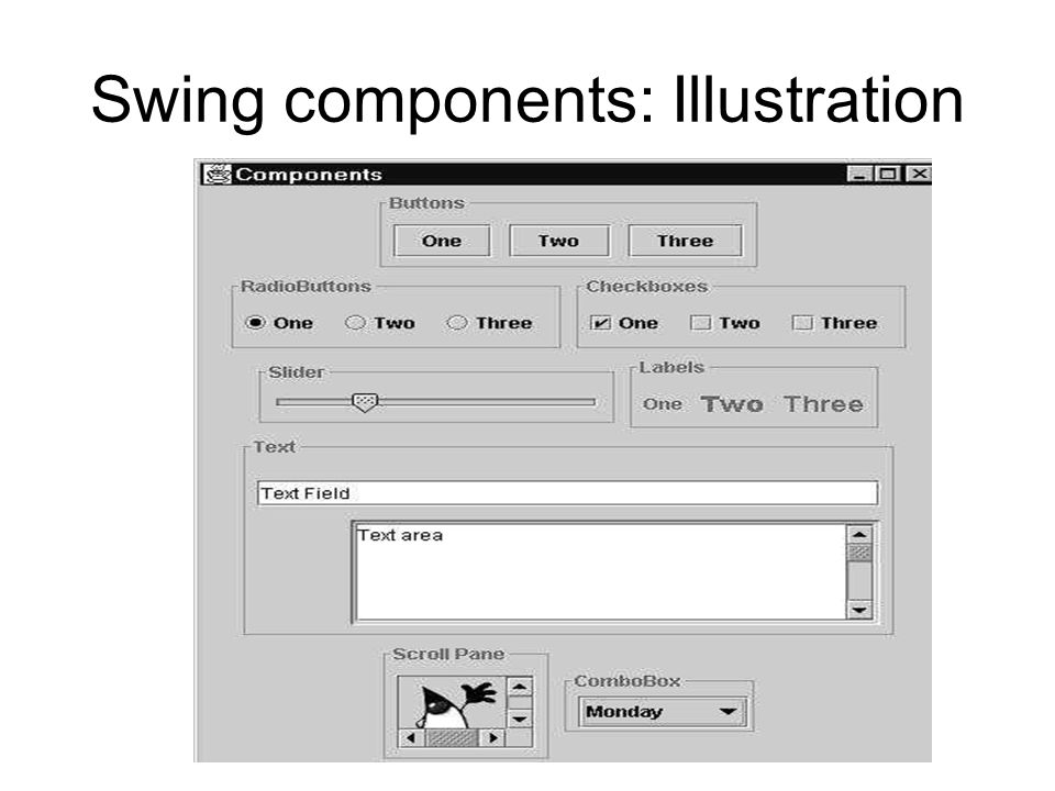 Swing components: Illustration