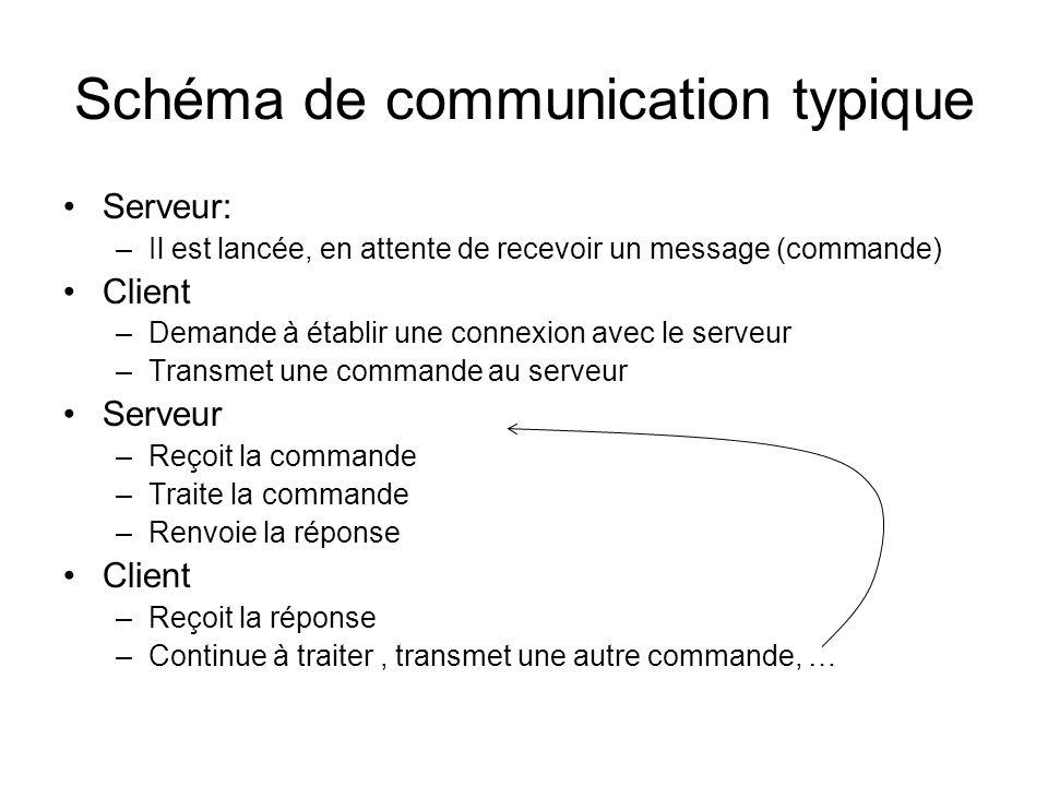 Schéma de communication typique