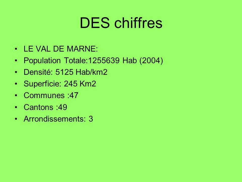 DES chiffres LE VAL DE MARNE: Population Totale:1255639 Hab (2004)