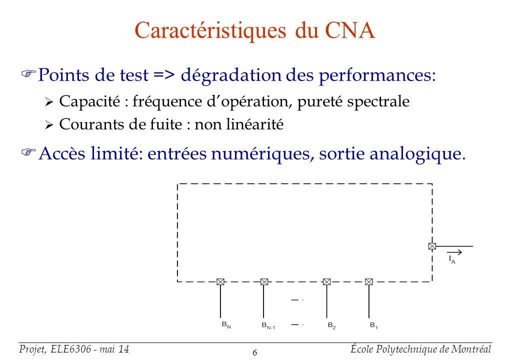 Méthode de test Test exhaustif Test partiel (pseudo-exhaustif)