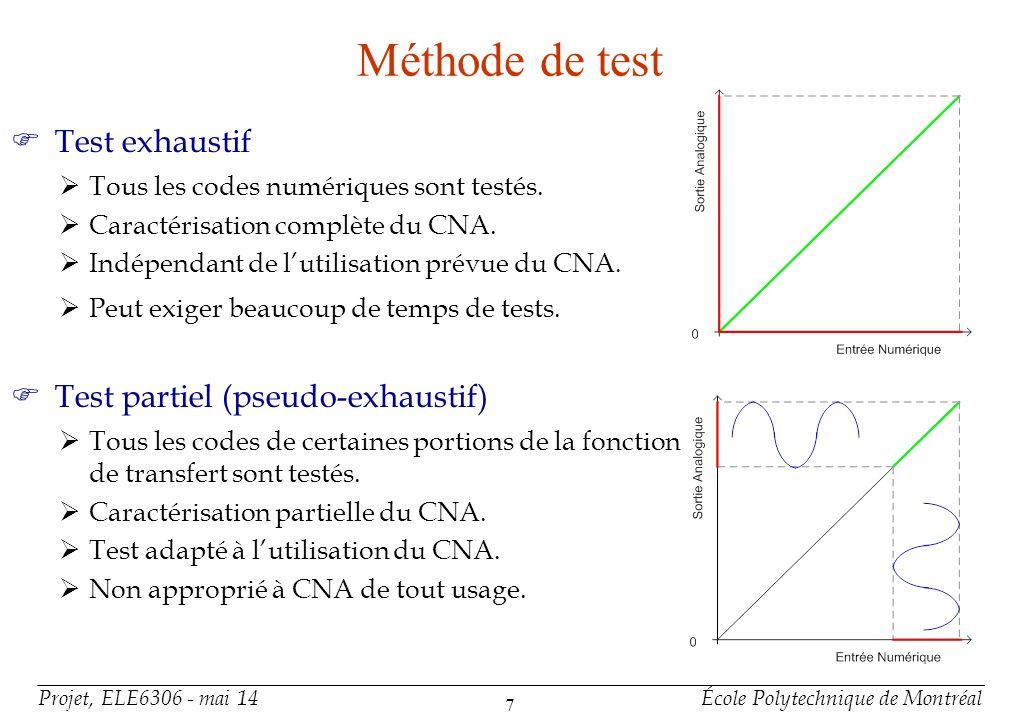 Méthode de test Test par sélection de code