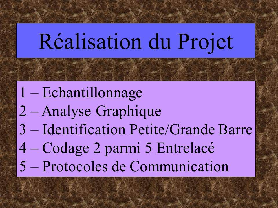 Réalisation du Projet 1 – Echantillonnage 2 – Analyse Graphique