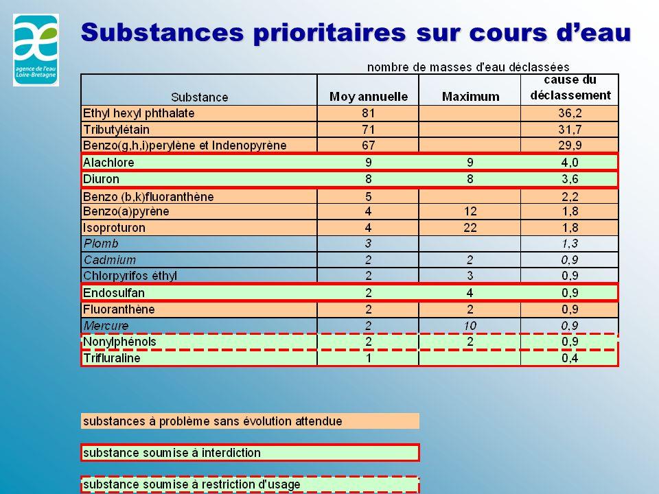 Substances prioritaires sur cours d'eau