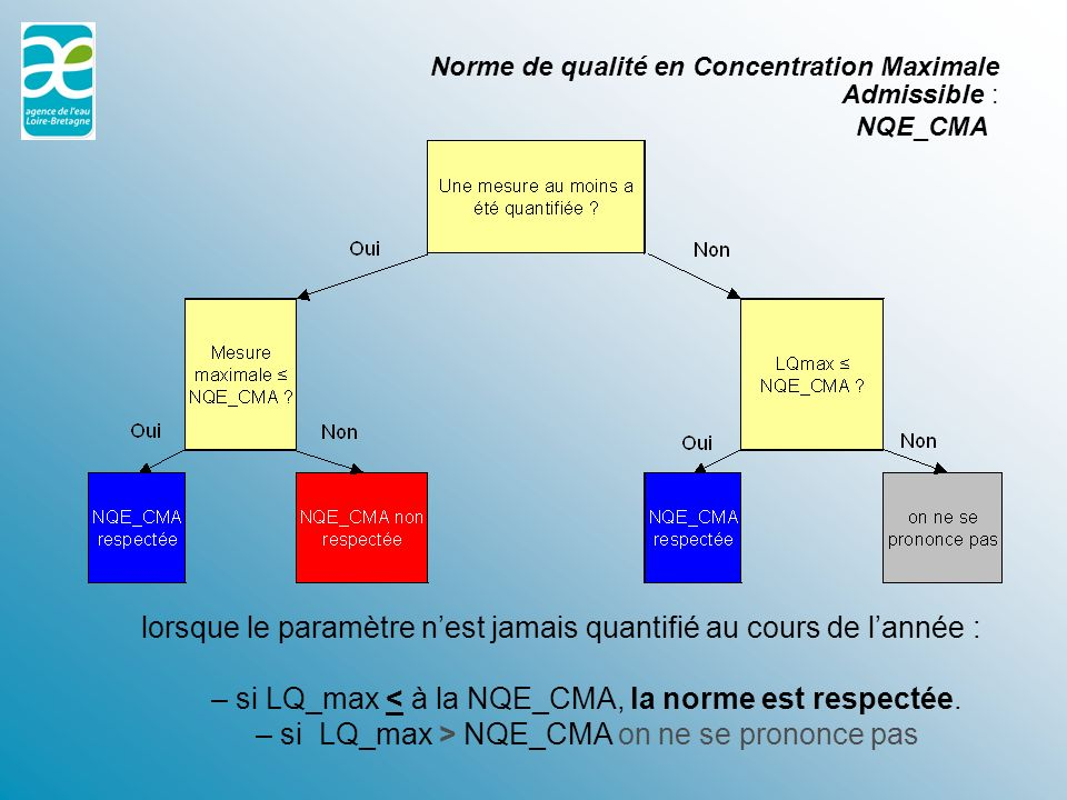 Norme de qualité en Concentration Maximale Admissible : NQE_CMA