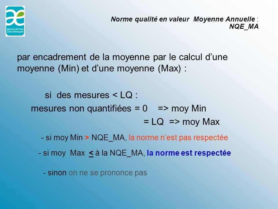 Norme qualité en valeur Moyenne Annuelle : NQE_MA