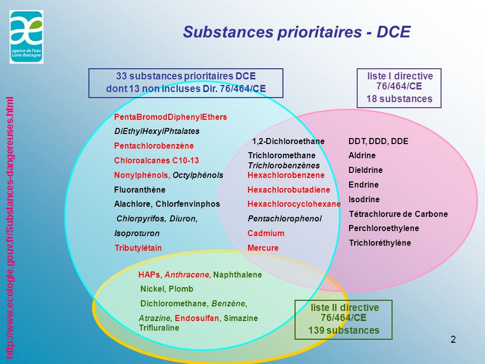 Substances prioritaires - DCE