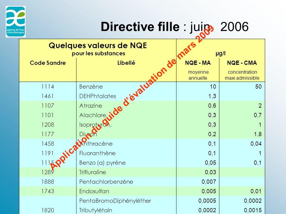 Quelques valeurs de NQE