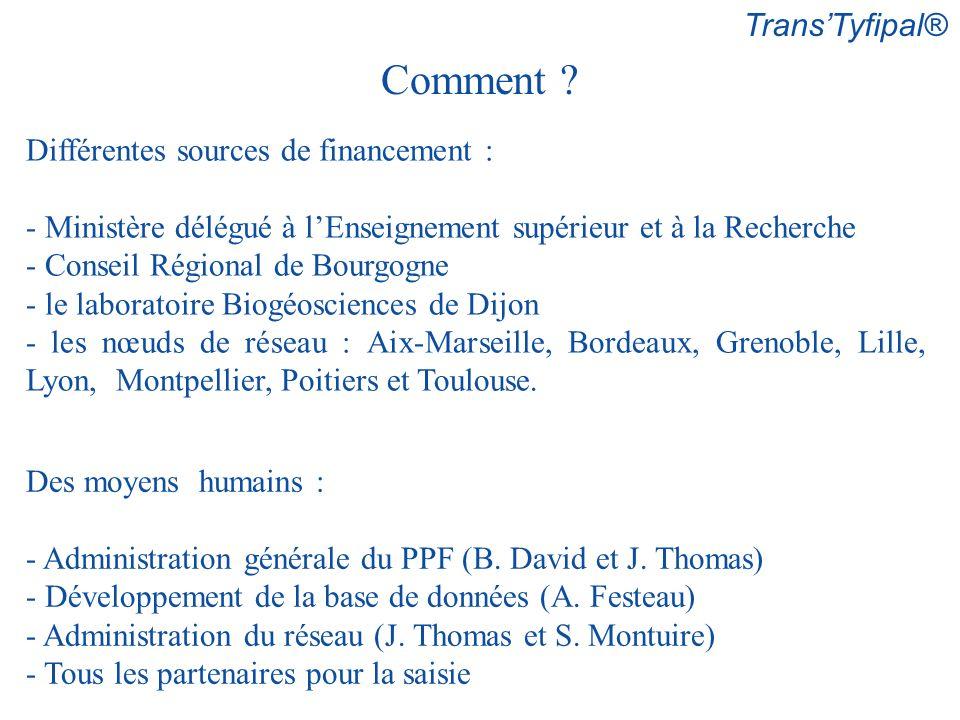 Comment Trans'Tyfipal® Différentes sources de financement :