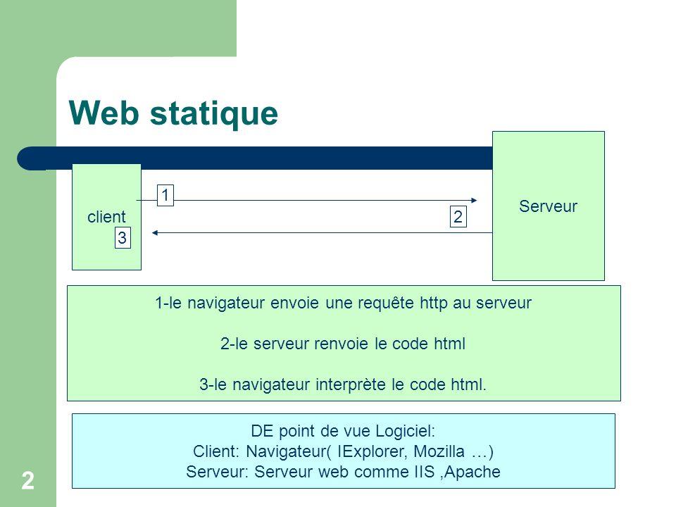 Web statique Serveur client 1 2 3
