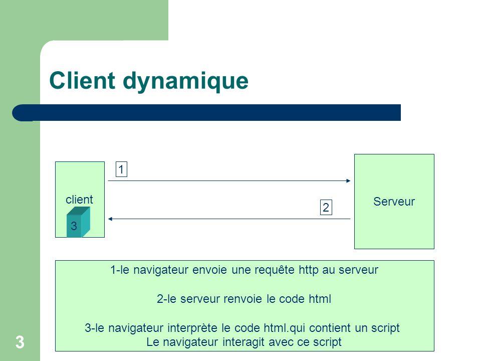 Client dynamique 1 Serveur client 2 3