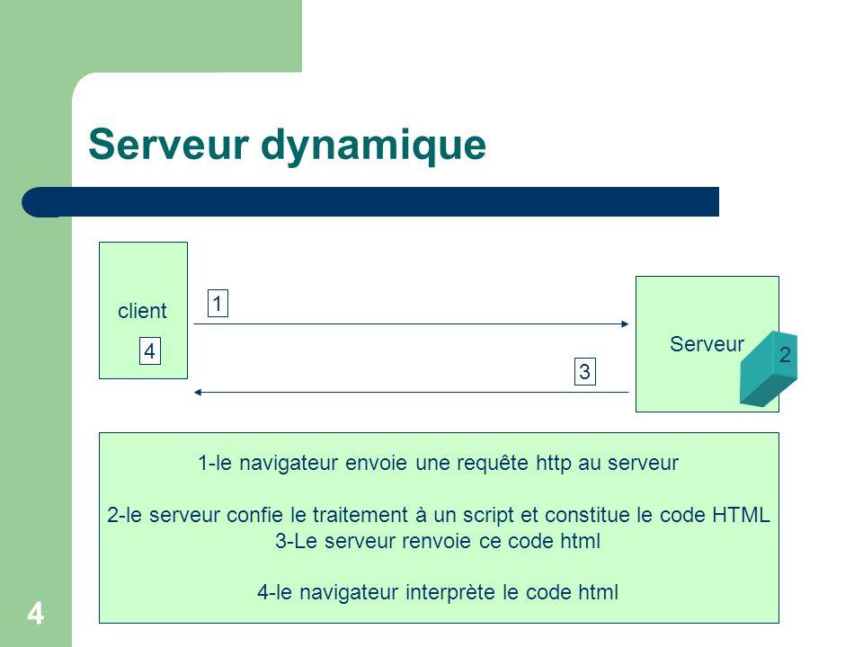 Serveur dynamique client 1 Serveur 4 2 3