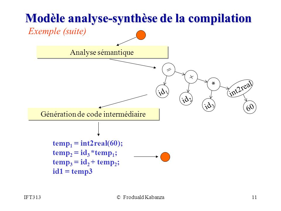 Modèle analyse-synthèse de la compilation