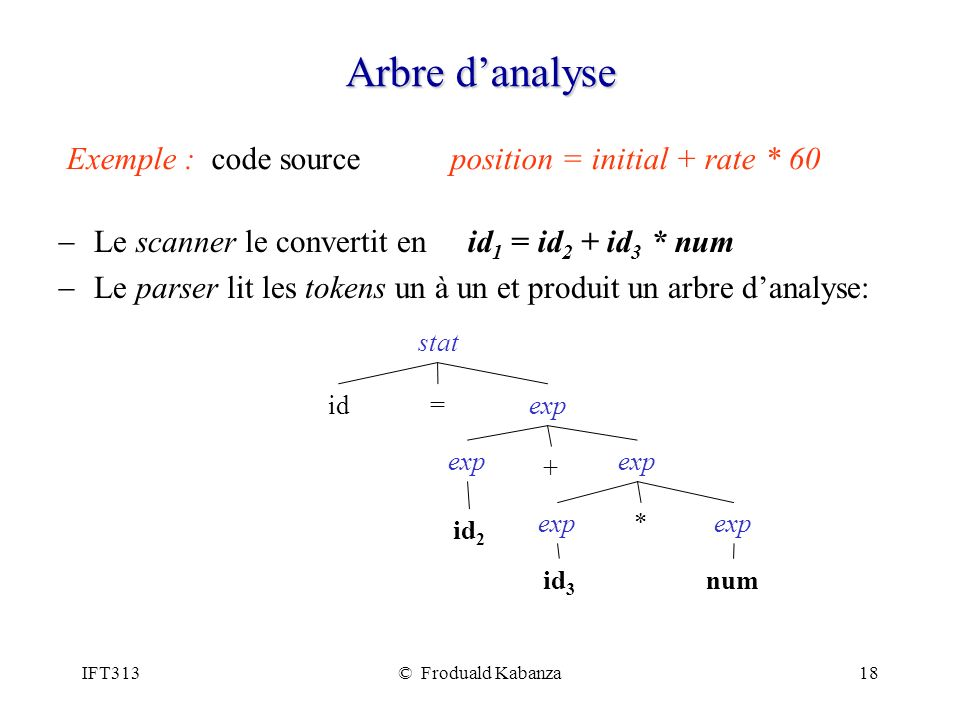Arbre d'analyse Exemple : code source position = initial + rate * 60