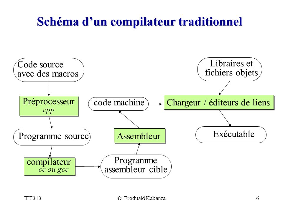 Schéma d'un compilateur traditionnel