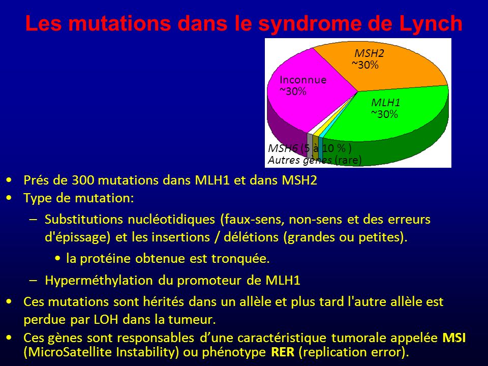 Les mutations dans le syndrome de Lynch