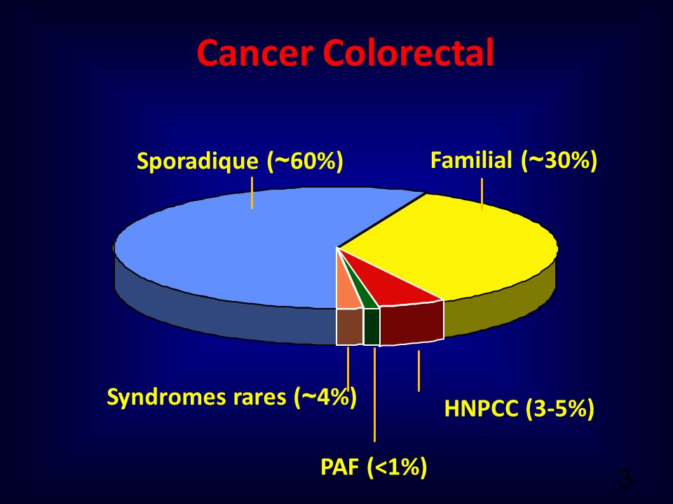 Cancer Colorectal Sporadique (~60%) Familial (~30%)