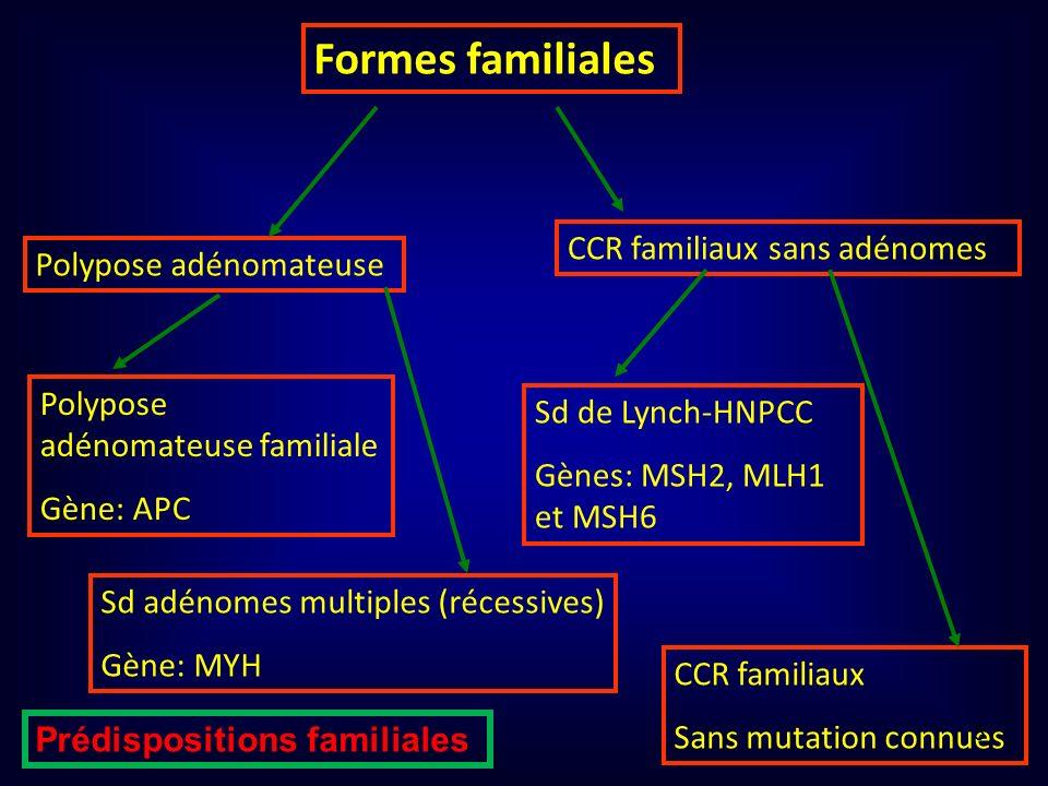 Formes familiales CCR familiaux sans adénomes Polypose adénomateuse