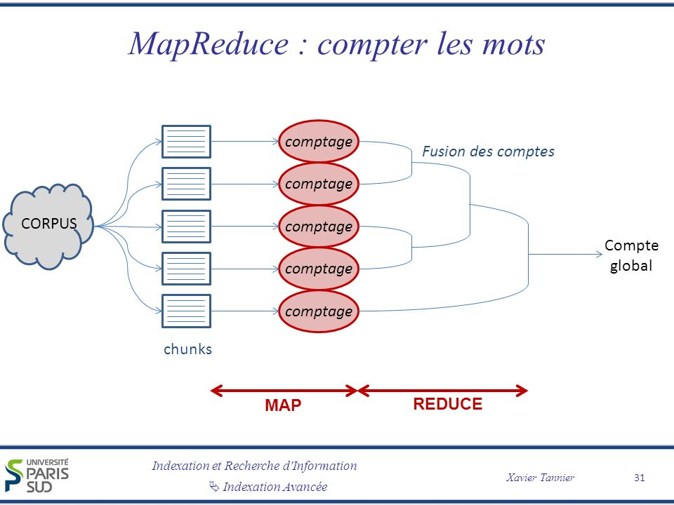 MapReduce : compter les mots
