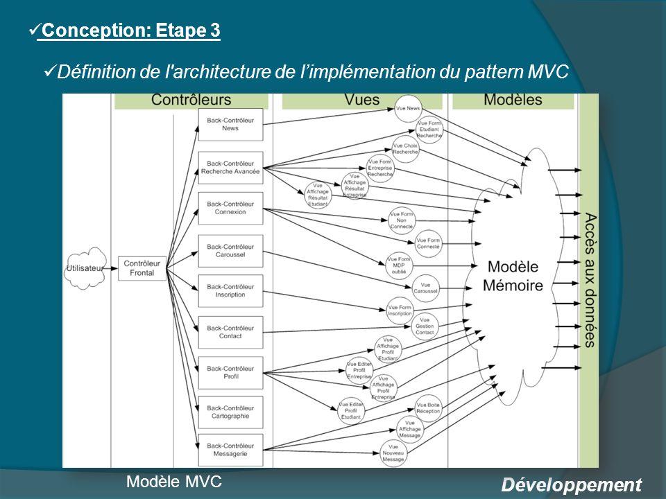 Définition de l architecture de l'implémentation du pattern MVC