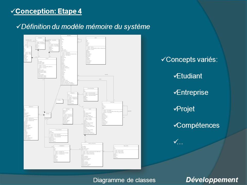 Définition du modèle mémoire du système