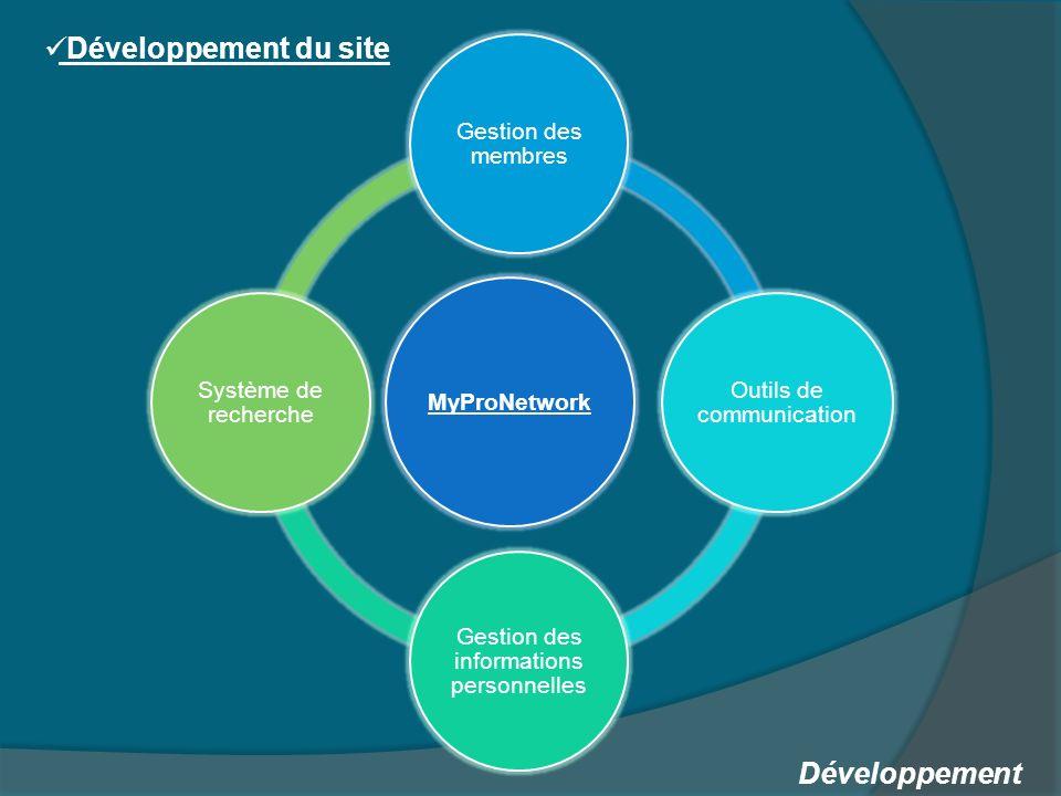 Développement du site Développement MyProNetwork Gestion des membres