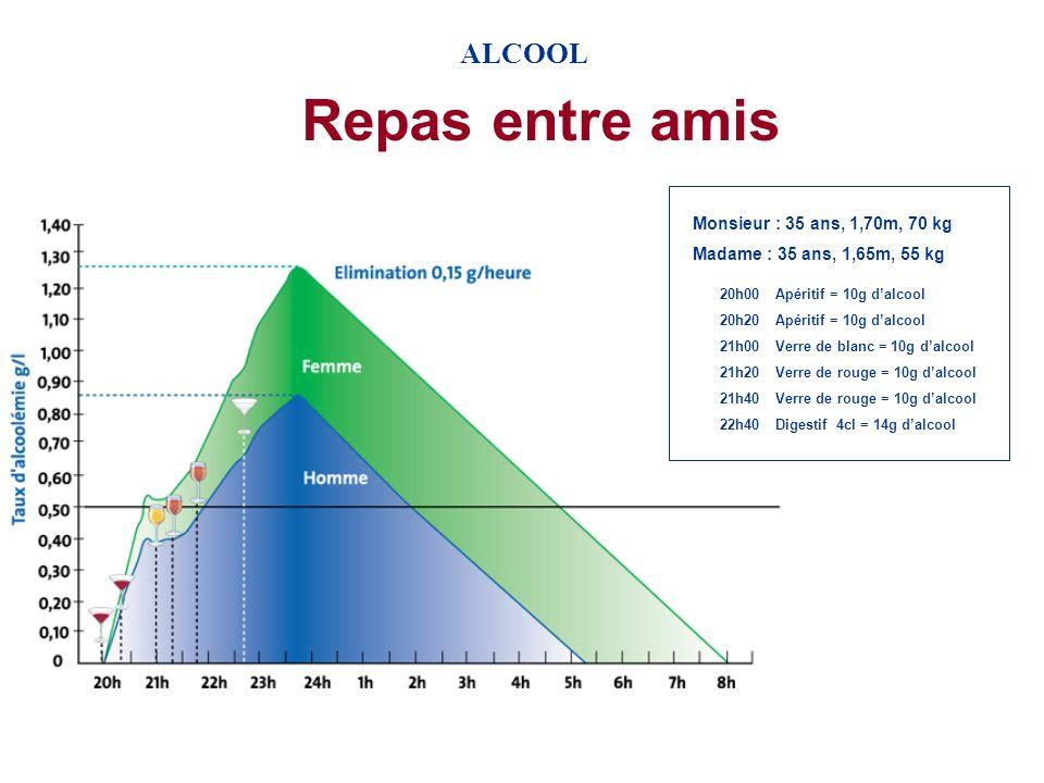 Repas entre amis ALCOOL Monsieur : 35 ans, 1,70m, 70 kg