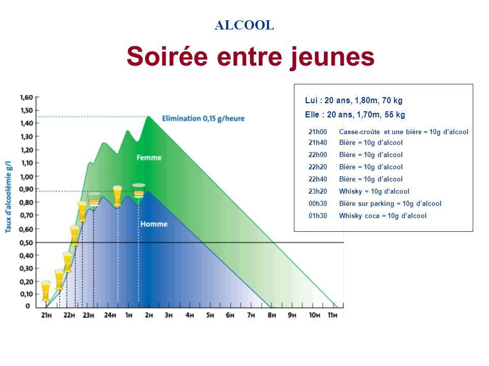 Soirée entre jeunes ALCOOL Lui : 20 ans, 1,80m, 70 kg