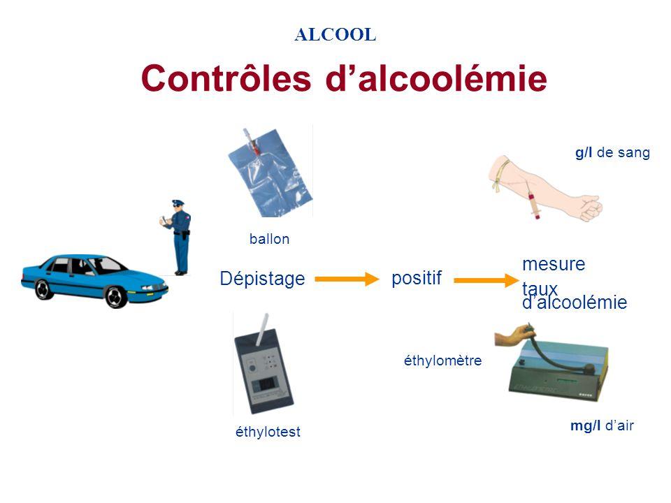 Contrôles d'alcoolémie