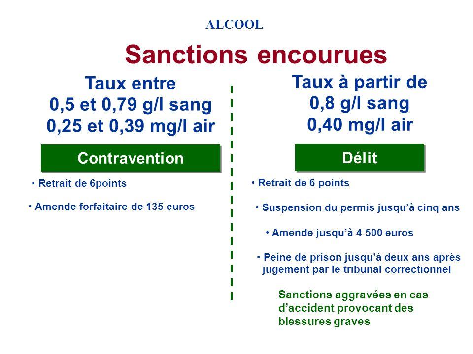 Sanctions encourues Taux à partir de Taux entre 0,8 g/l sang