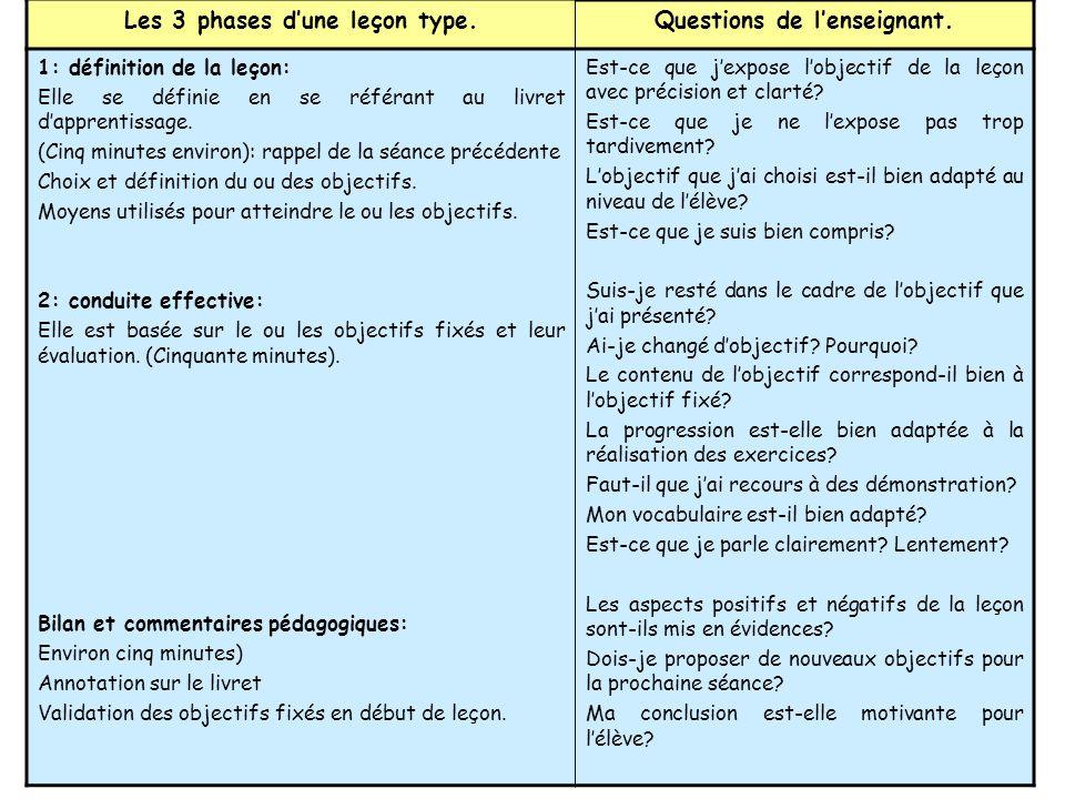 Les 3 phases d'une leçon type. Questions de l'enseignant.
