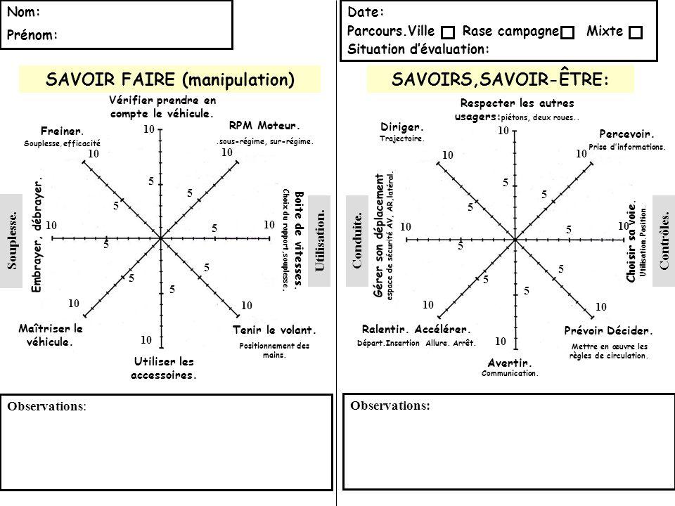 SAVOIR FAIRE (manipulation) SAVOIRS,SAVOIR-ÊTRE: