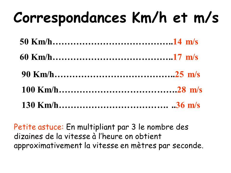 Correspondances Km/h et m/s