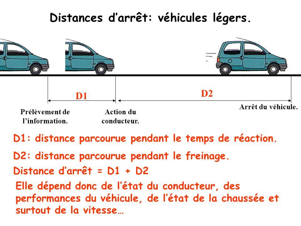 Distances d'arrêt: véhicules légers.