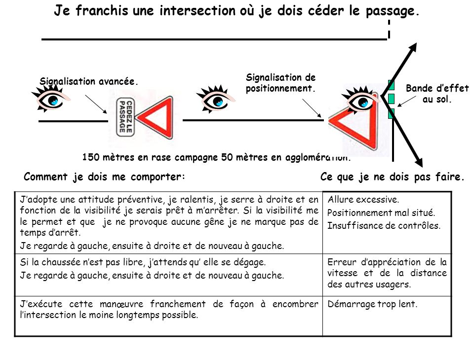 Je franchis une intersection où je dois céder le passage.