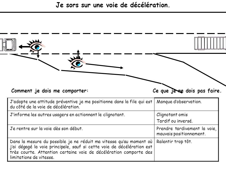 Conditions de circulation ppt t l charger for Dans cette voie