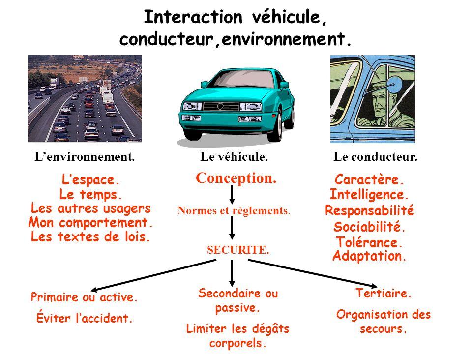 Interaction véhicule, conducteur,environnement.