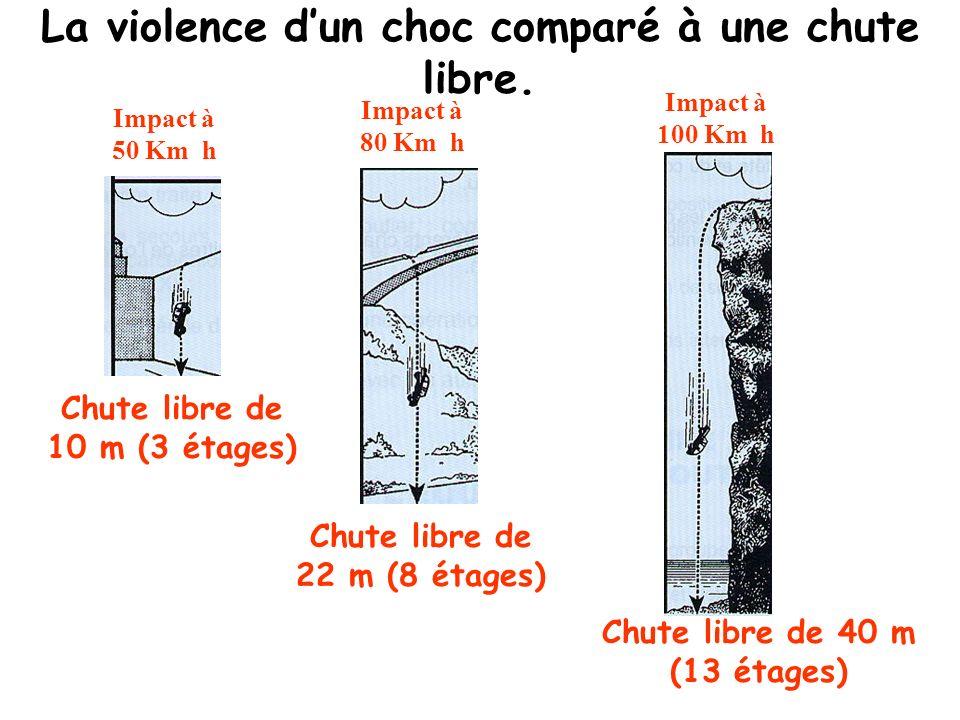 La violence d'un choc comparé à une chute libre.