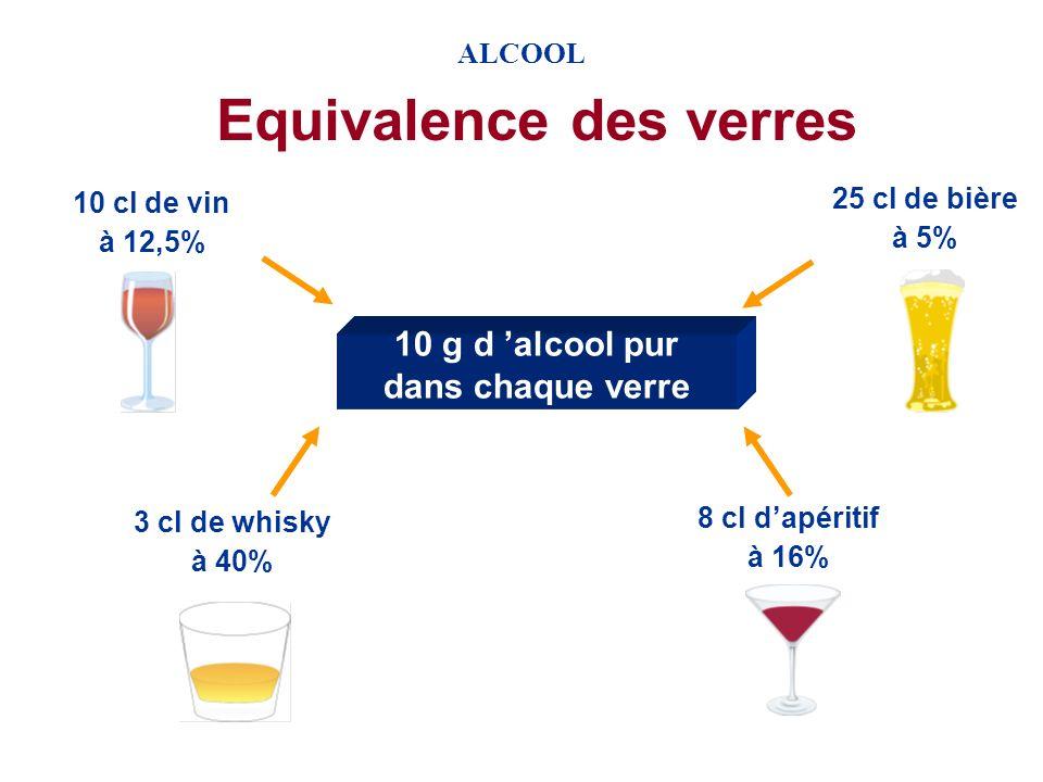 Equivalence des verres