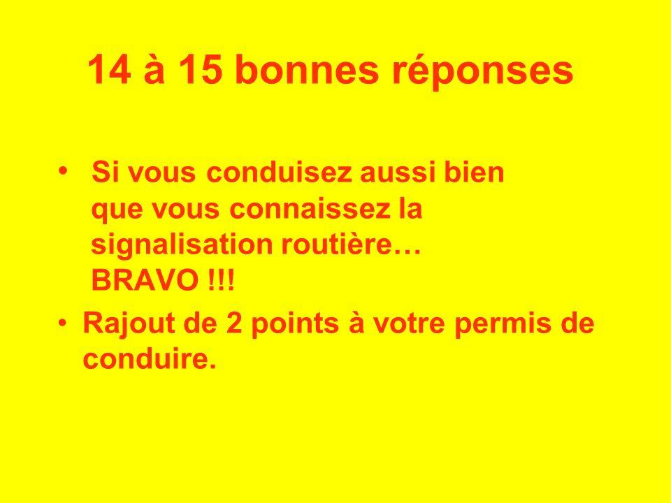 14 à 15 bonnes réponses Si vous conduisez aussi bien que vous connaissez la signalisation routière… BRAVO !!!