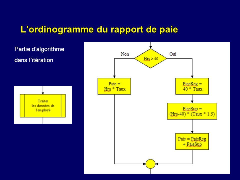 L'ordinogramme du rapport de paie
