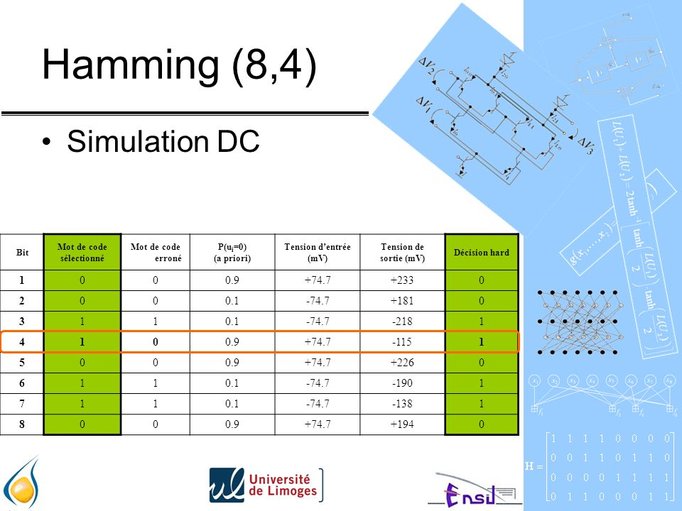 Hamming (8,4) Simulation DC +233 +74.7 0.9 1 +181 -74.7 0.1 2 -218 3