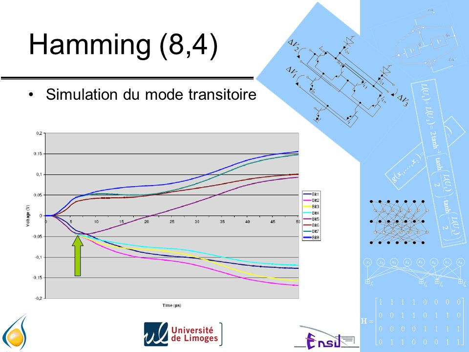 Hamming (8,4) Simulation du mode transitoire