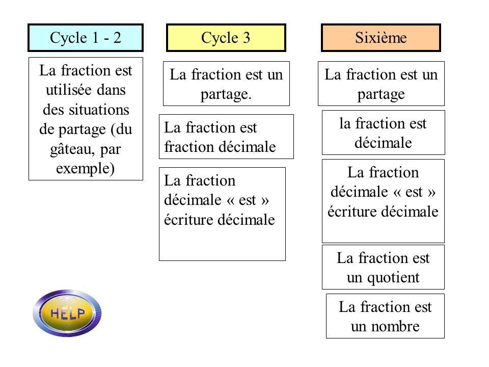 La fraction est un partage. La fraction est un partage
