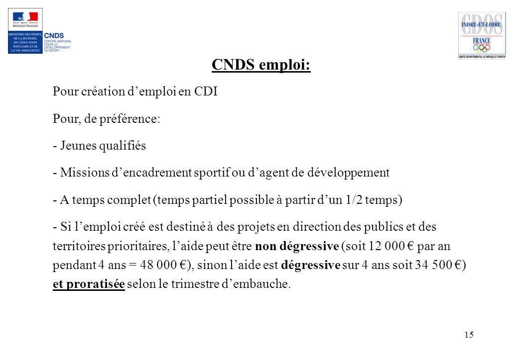 CNDS emploi: Pour création d'emploi en CDI Pour, de préférence: