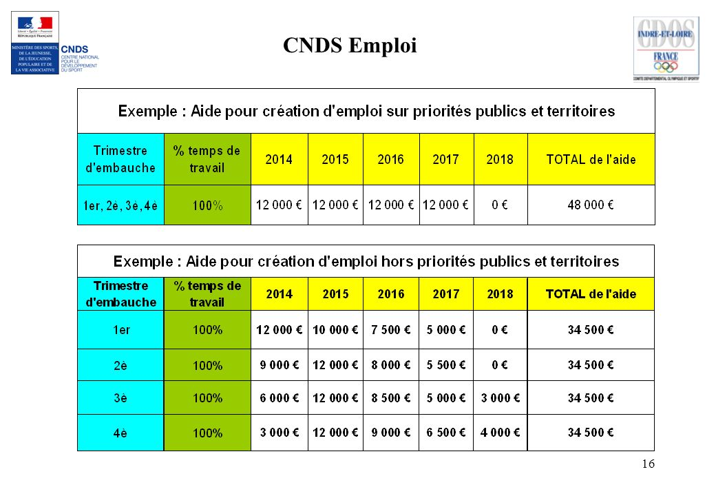 CNDS Emploi