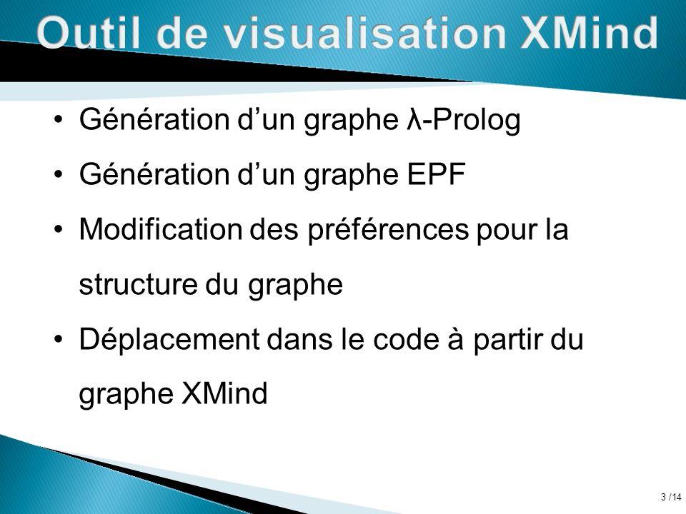 Outil de visualisation XMind