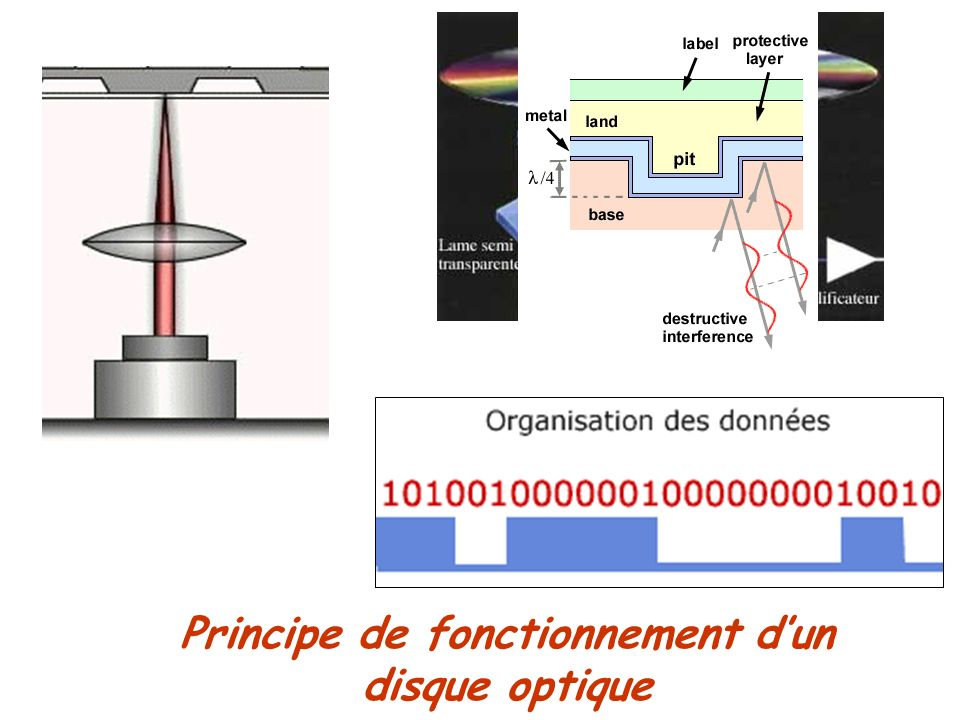 Principe de fonctionnement d'un disque optique