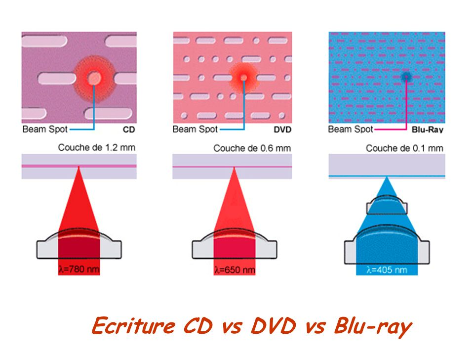 Ecriture CD vs DVD vs Blu-ray