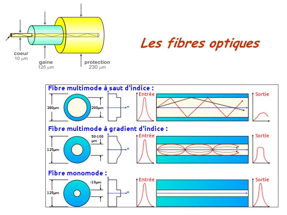 Les fibres optiques L'indice optique du cœur est supérieur à celui de la gaine d'où la réflexion totale sur la gaine.