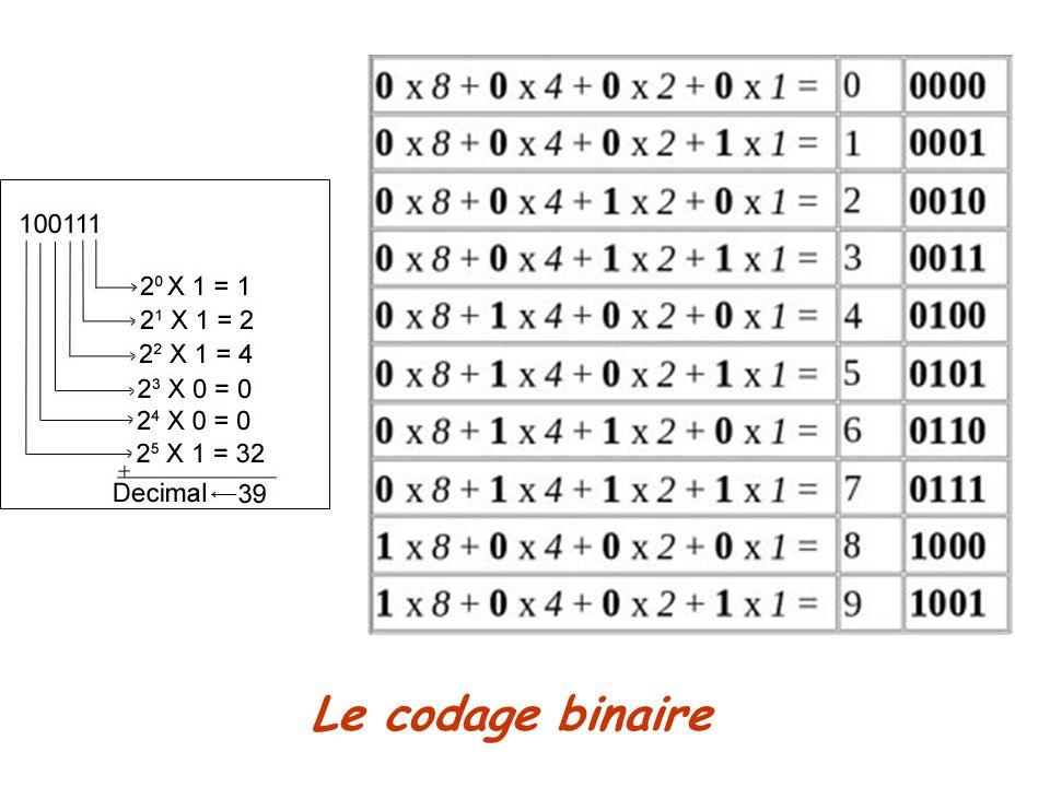 Le codage binaire